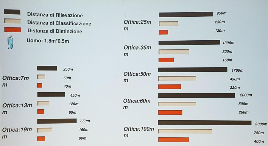 Tabella d'analisi della portata della telecamera termica della Dahua