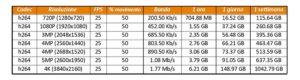 Tabella comparativa dello spazio occupato su hdd con Codec H264